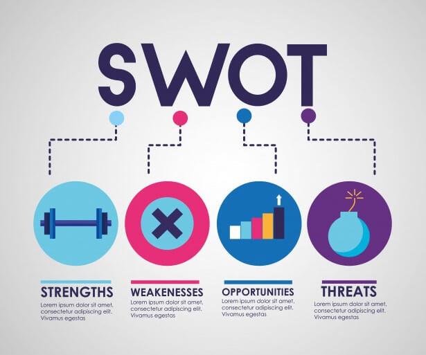Pentingnya Analisa SWOT Sebagai Alat Analisis Kinerja Pemasaran Pada Perusahaan